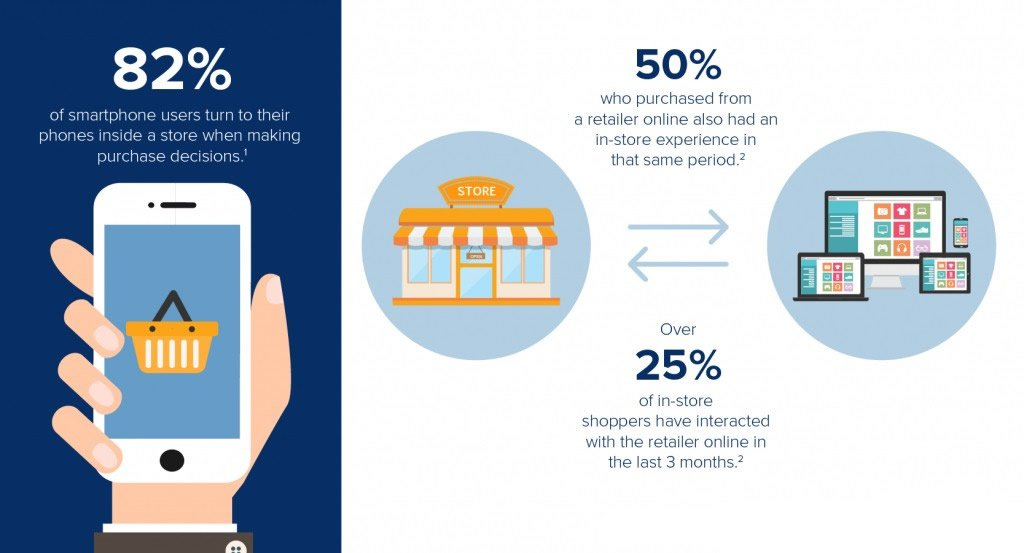 Tendencias comportamiento m-commerce