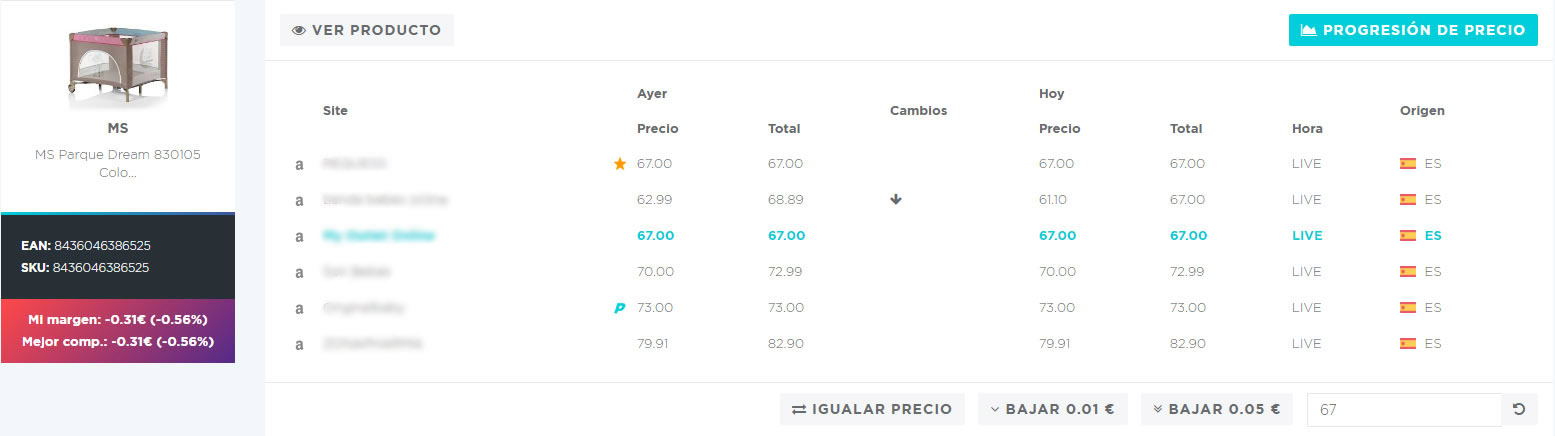 pricing excesivo perdidas